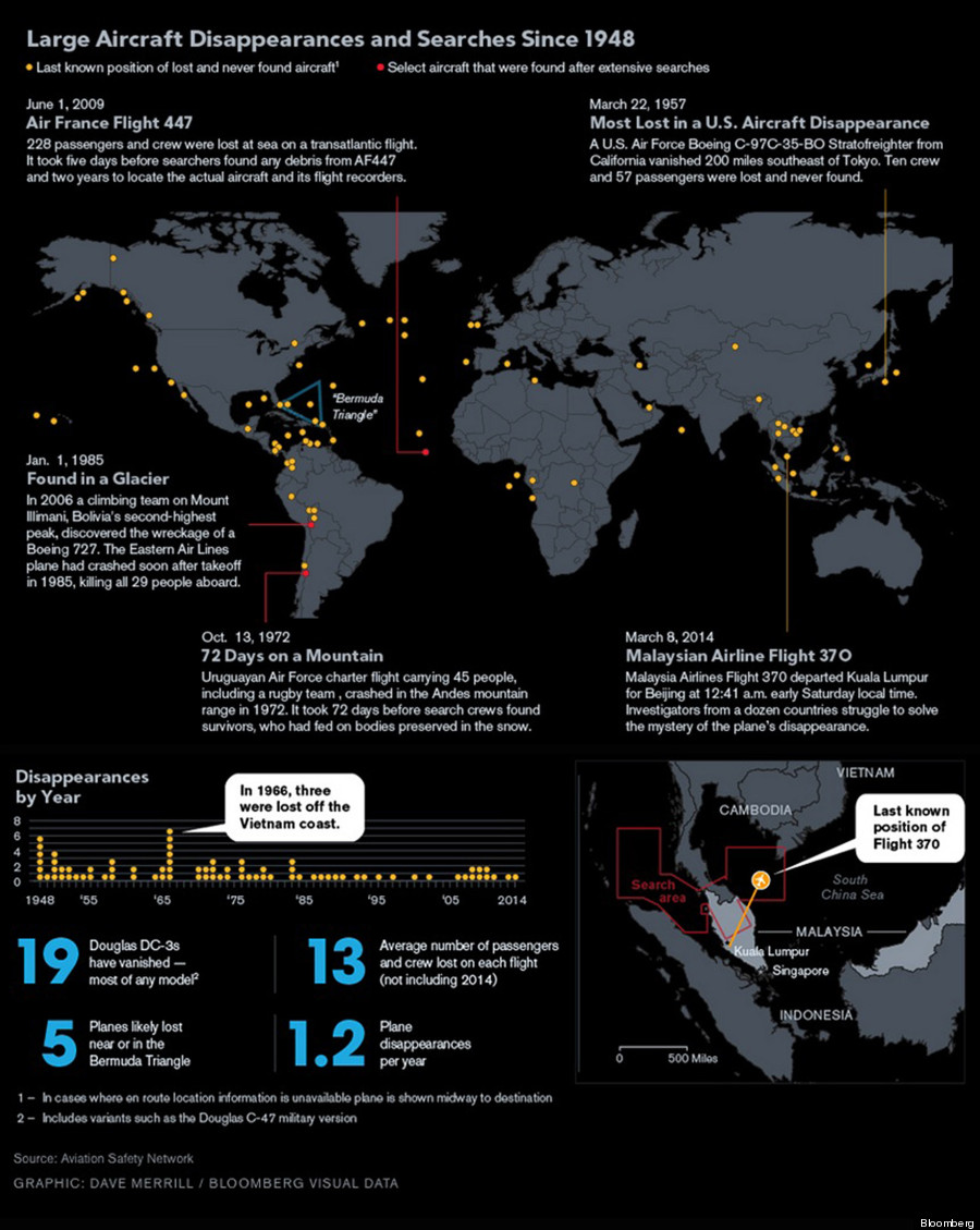 o-MISSING-PLANES-INFOGRAPHIC-900.jpg